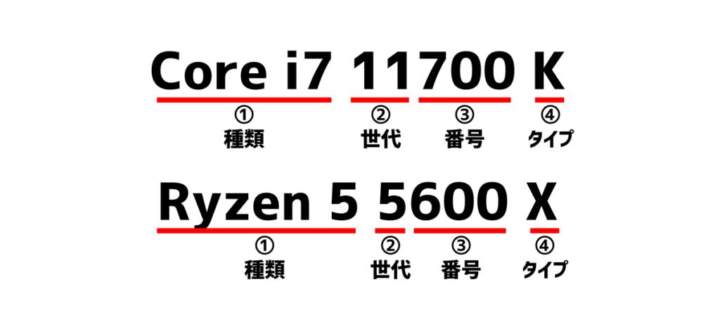 CPU確認方法