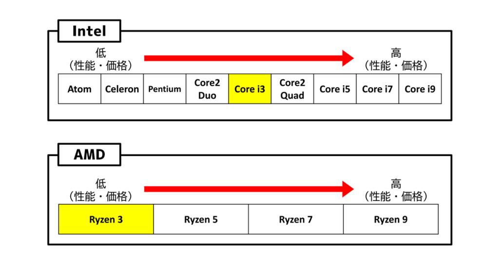 CPU種類と性能