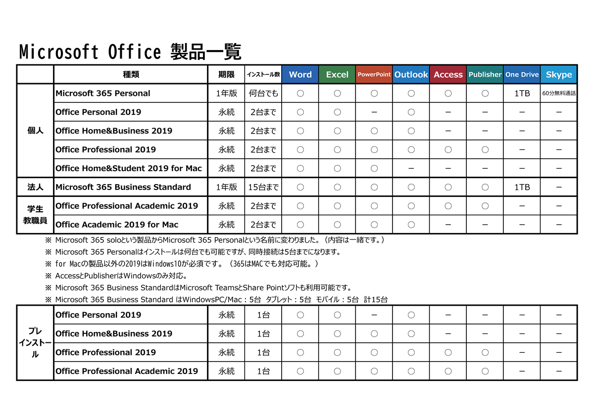 MicrosoftOffice製品一覧